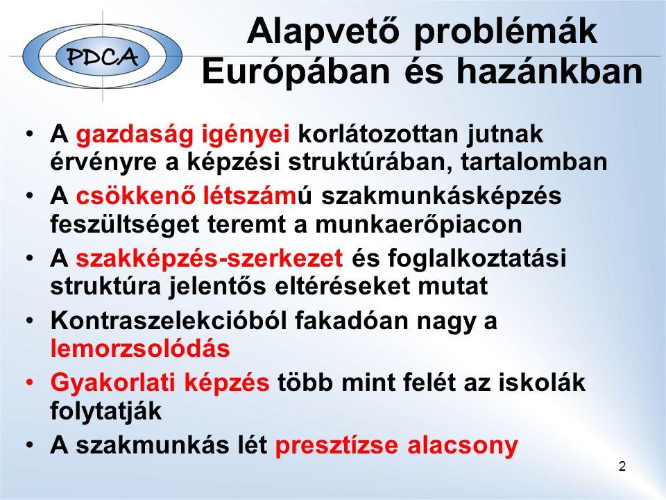 Alapvető problémák Európában és hazánkban