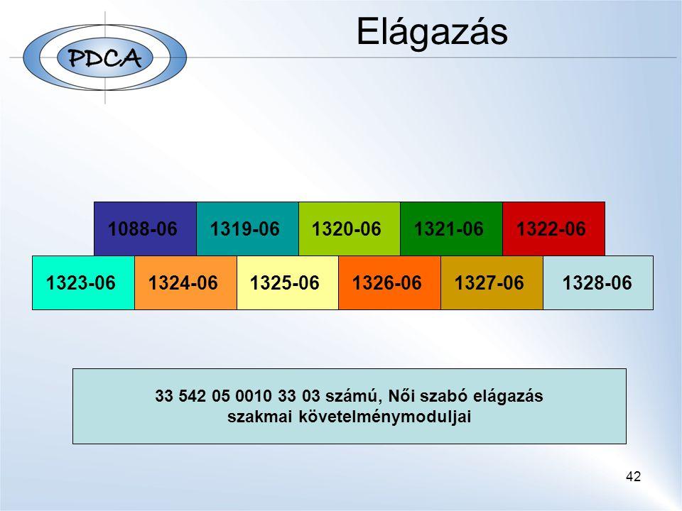 Elágazás 33 542 05 Szabó szakképesítés követelménymoduljai 1088-06