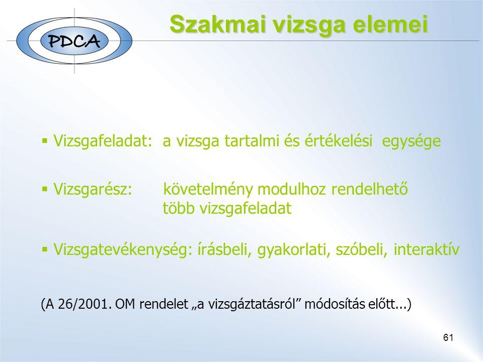 Szakmai vizsga elemei Vizsgafeladat: a vizsga tartalmi és értékelési egysége.