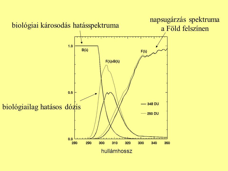 napsugárzás spektruma