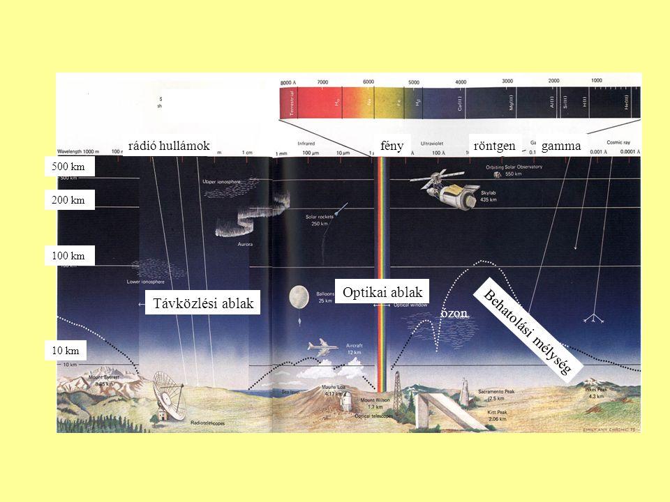 Optikai ablak Távközlési ablak Behatolási mélység rádió hullámok fény
