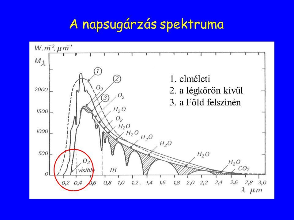 A napsugárzás spektruma