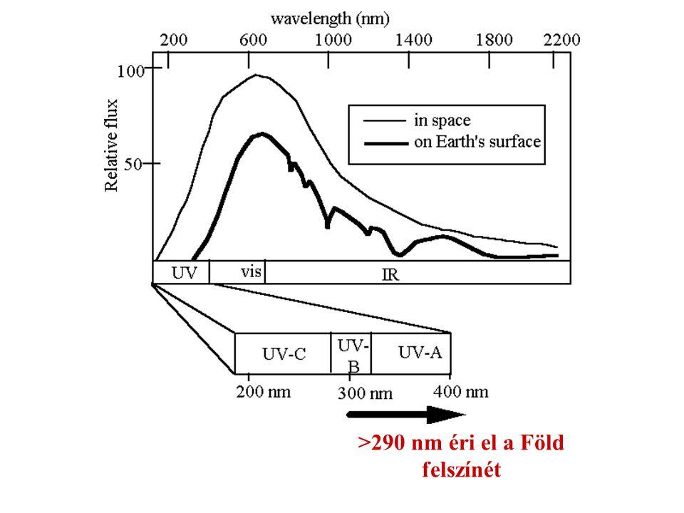 >290 nm éri el a Föld felszínét