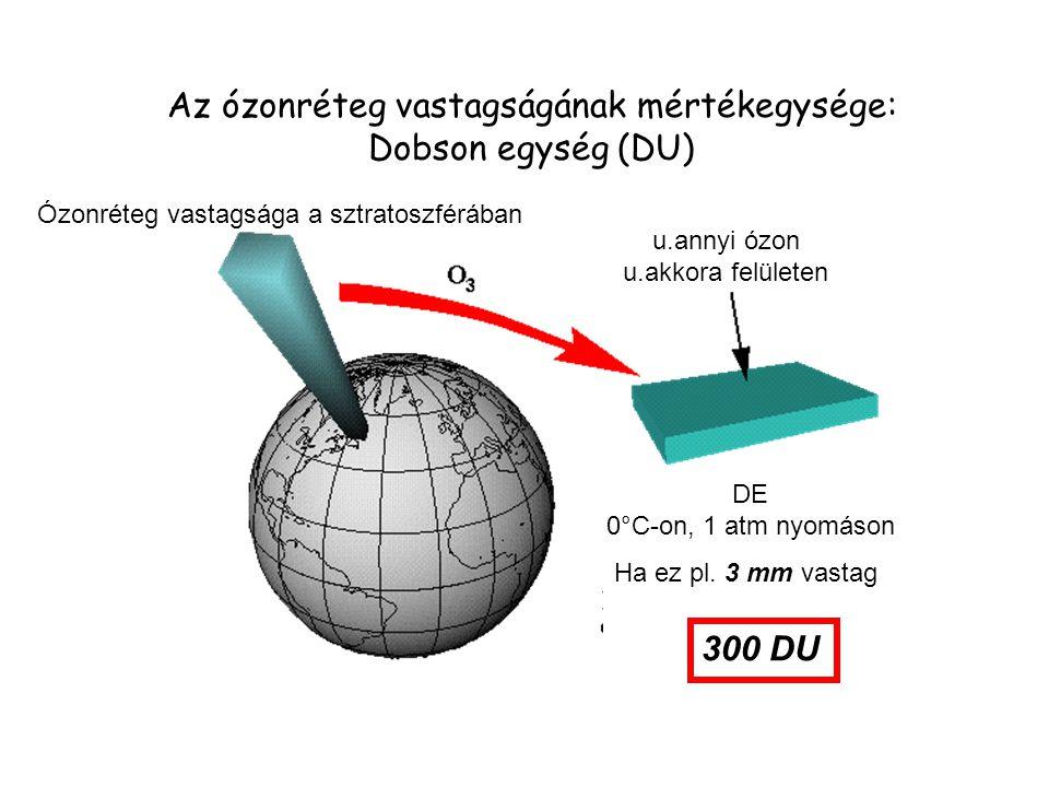 Az ózonréteg vastagságának mértékegysége:
