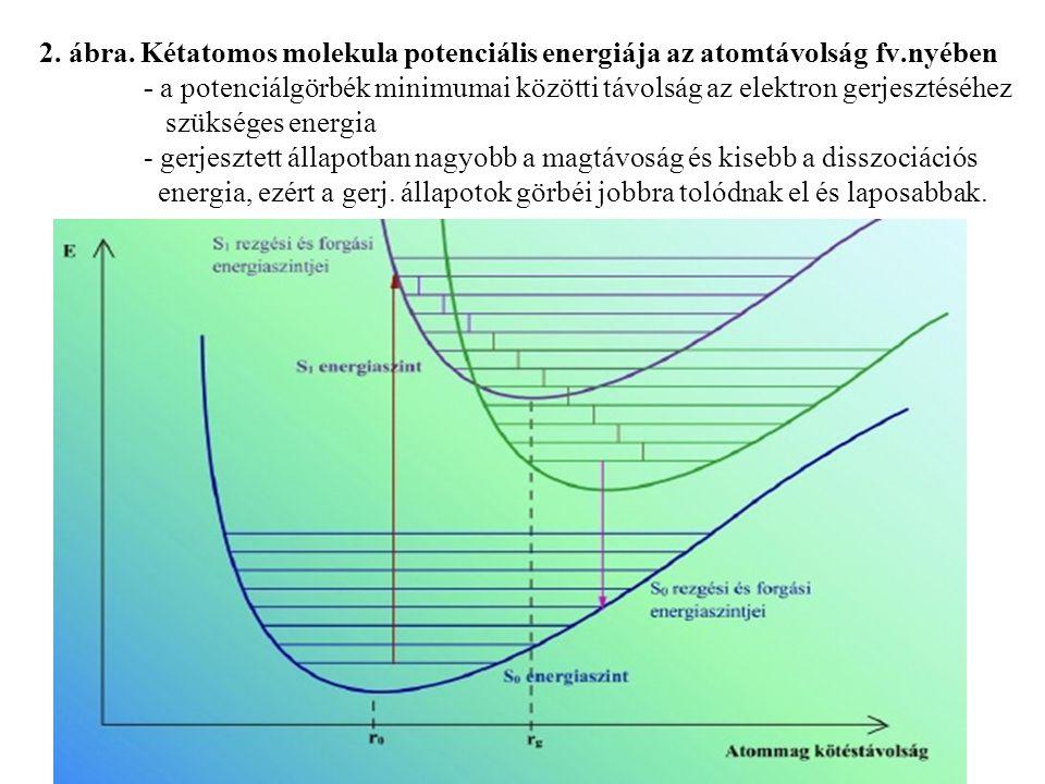 2. ábra. Kétatomos molekula potenciális energiája az atomtávolság. fv