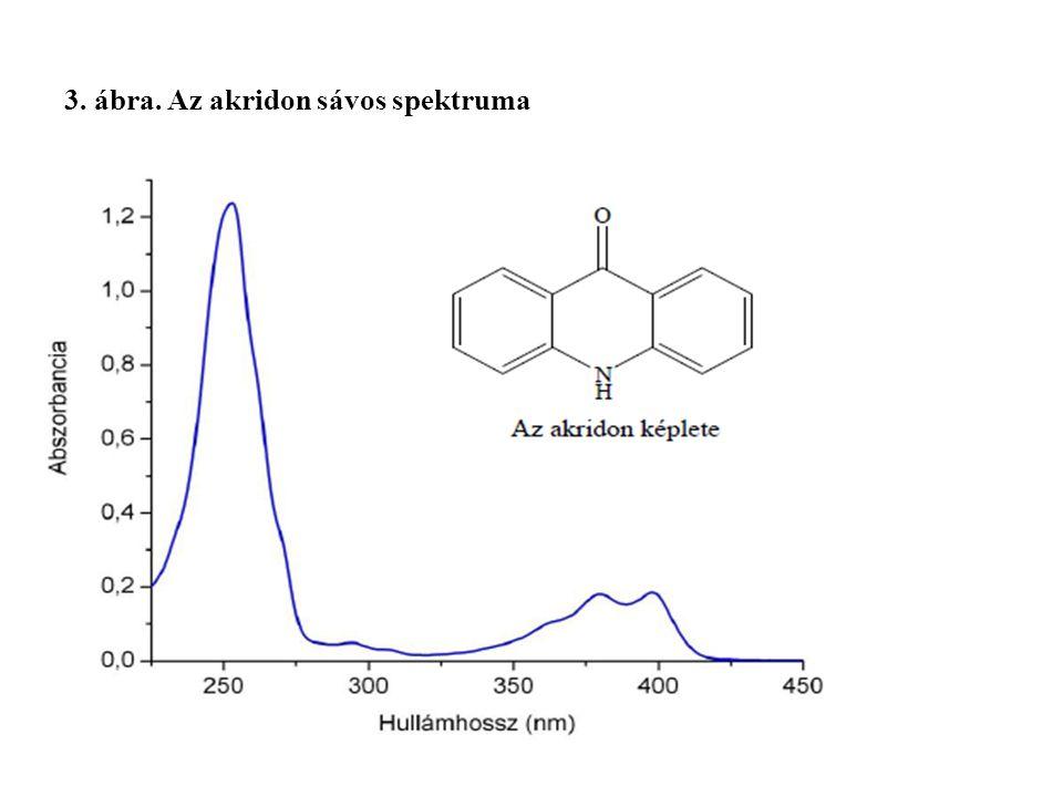 3. ábra. Az akridon sávos spektruma