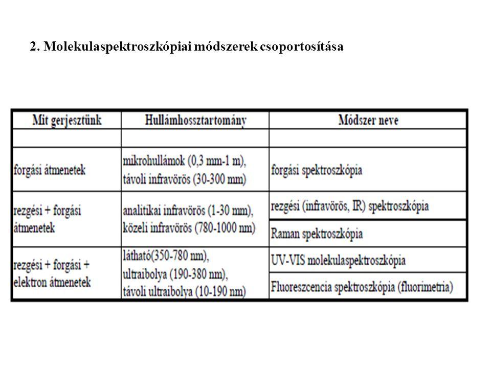 2. Molekulaspektroszkópiai módszerek csoportosítása