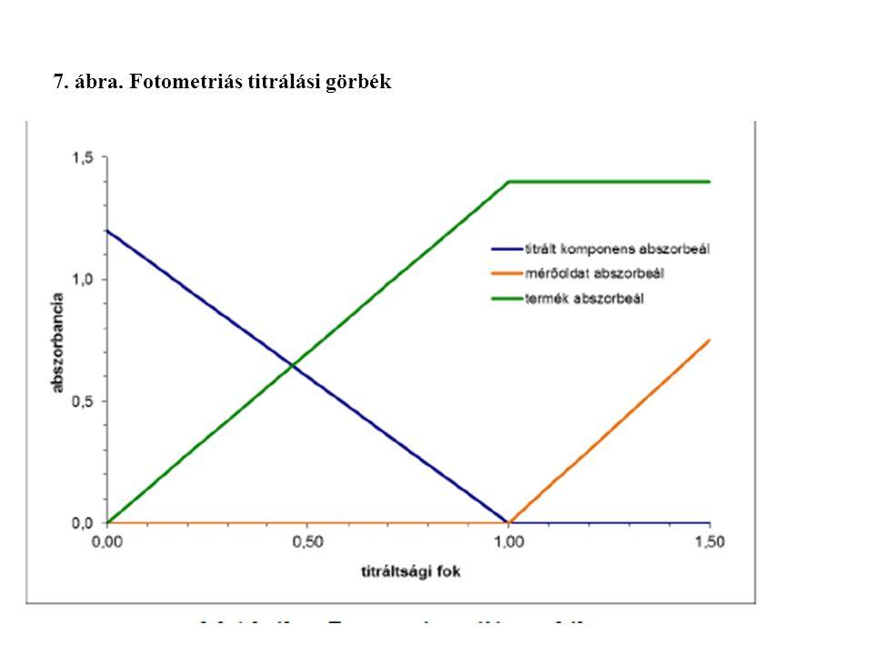 7. ábra. Fotometriás titrálási görbék