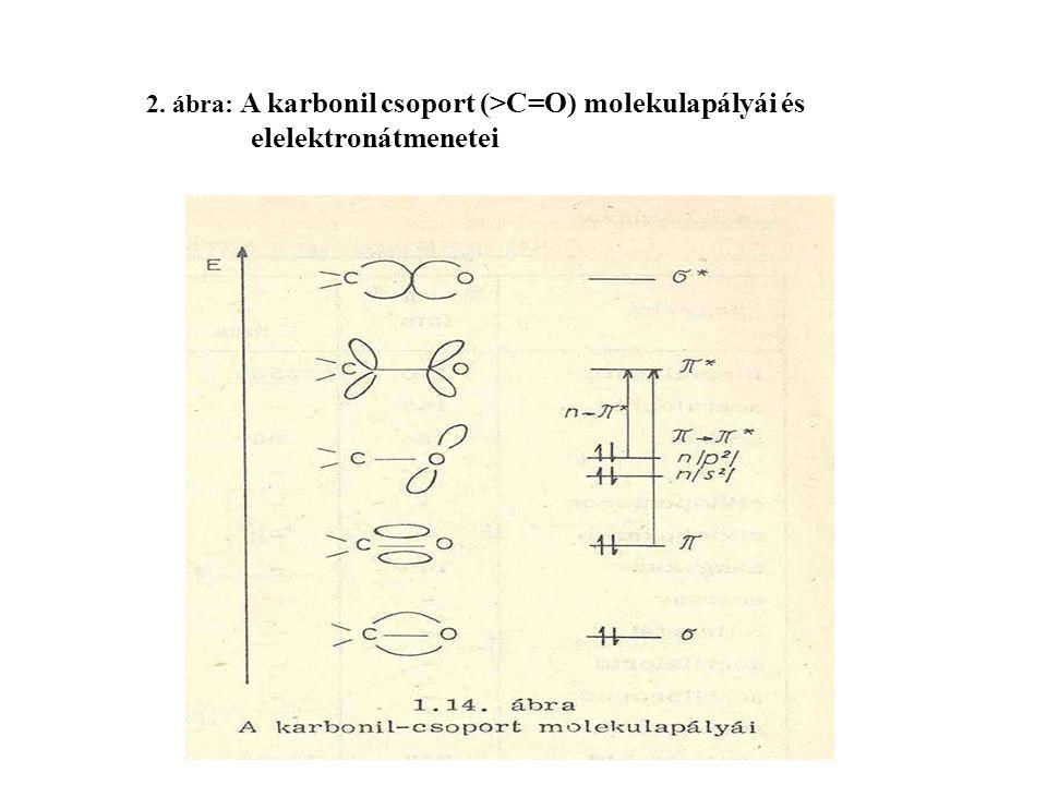 2. ábra: A karbonil csoport (>C=O) molekulapályái és