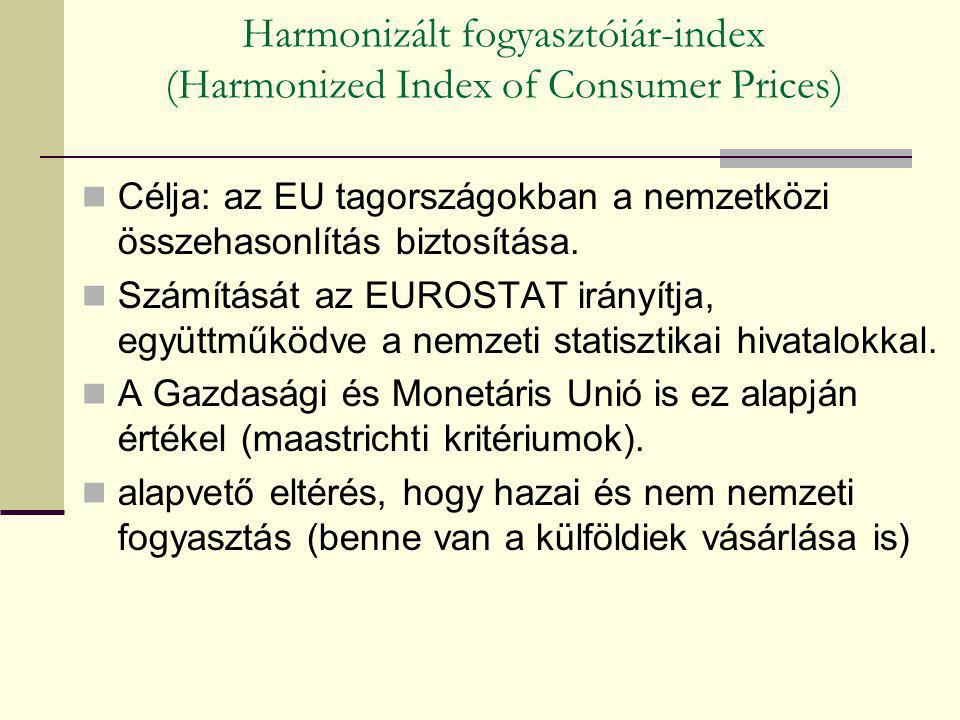 Harmonizált fogyasztóiár-index (Harmonized Index of Consumer Prices)