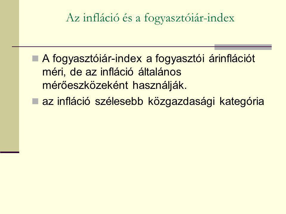 Az infláció és a fogyasztóiár-index