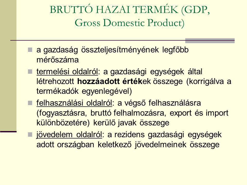 BRUTTÓ HAZAI TERMÉK (GDP, Gross Domestic Product)