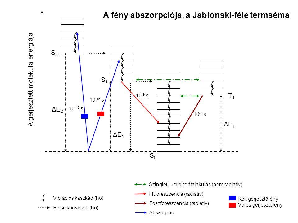 A fény abszorpciója, a Jablonski-féle termséma