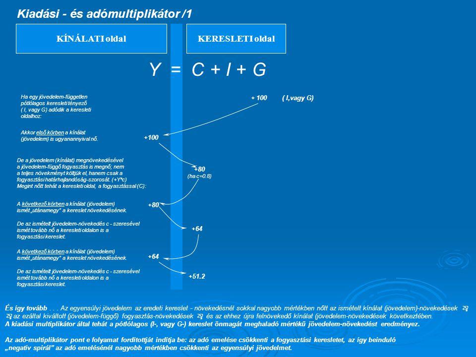 Y = C + I + G Kiadási - és adómultiplikátor /1 KÍNÁLATI oldal