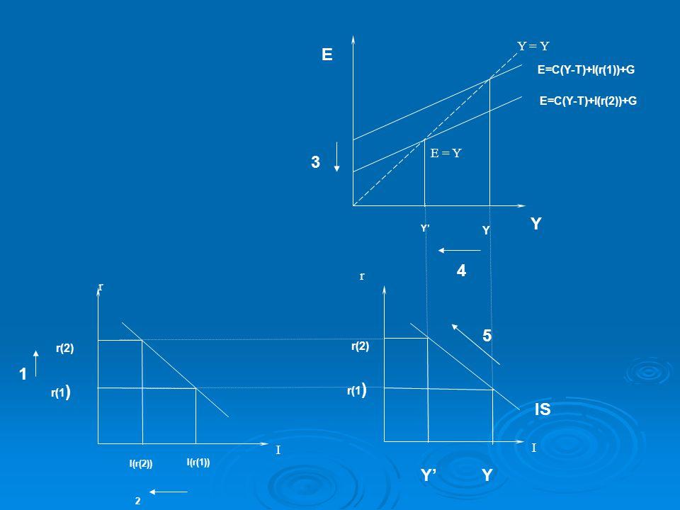 Y E 3 4 1 5 IS Y' Y Y = Y E = Y r r I I E=C(Y-T)+I(r(1))+G