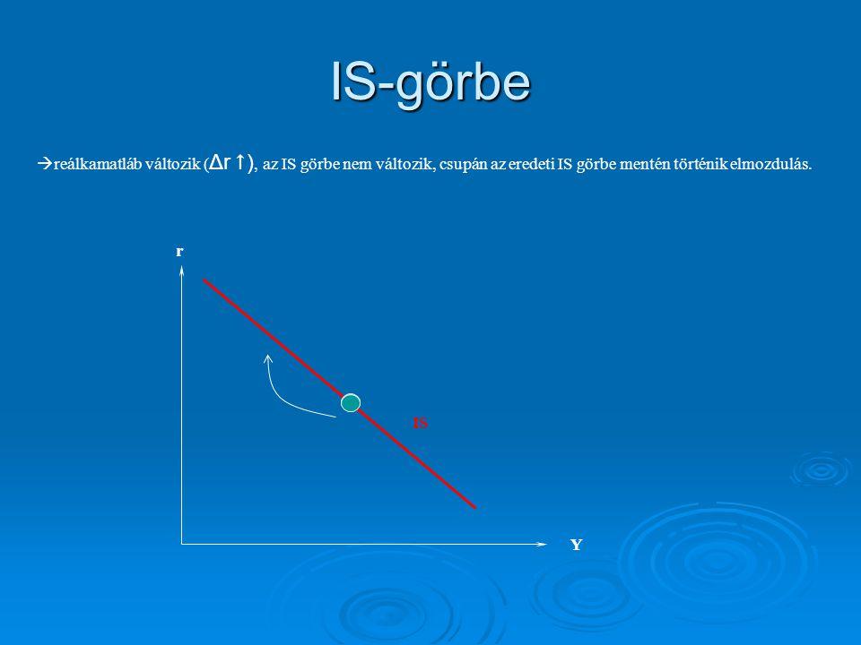 IS-görbe reálkamatláb változik (Δr ), az IS görbe nem változik, csupán az eredeti IS görbe mentén történik elmozdulás.