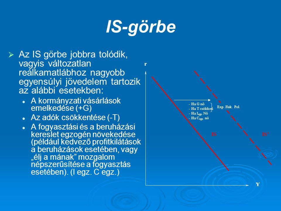 IS-görbe Az IS görbe jobbra tolódik, vagyis változatlan reálkamatlábhoz nagyobb egyensúlyi jövedelem tartozik az alábbi esetekben: