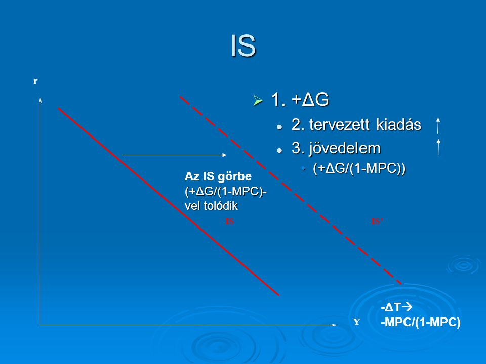 IS 1. +ΔG 2. tervezett kiadás 3. jövedelem (+ΔG/(1-MPC))