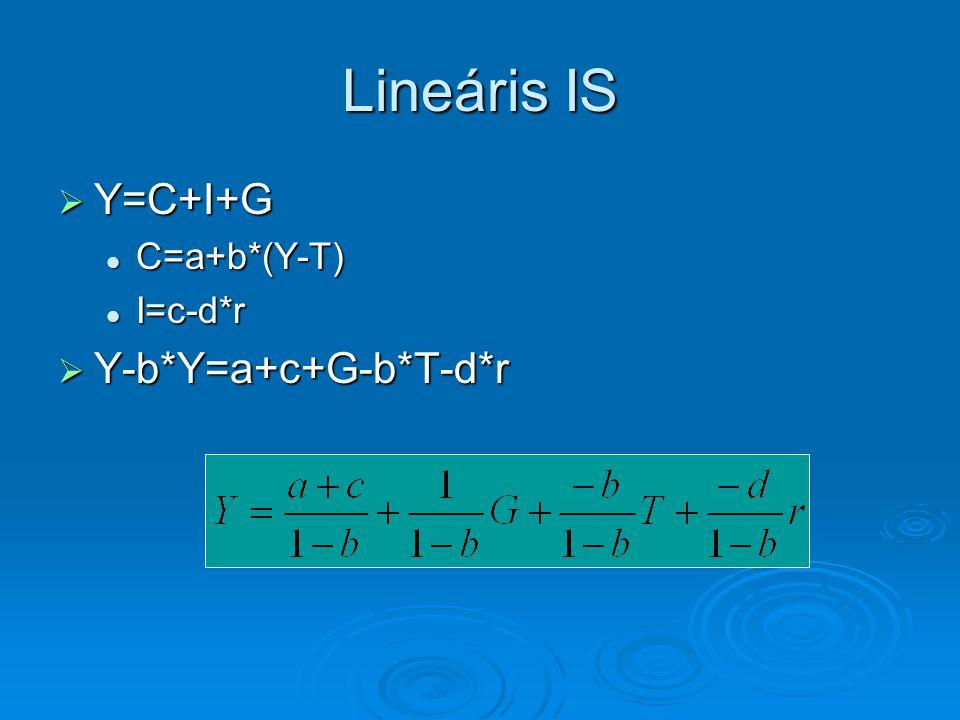 Lineáris IS Y=C+I+G C=a+b*(Y-T) I=c-d*r Y-b*Y=a+c+G-b*T-d*r
