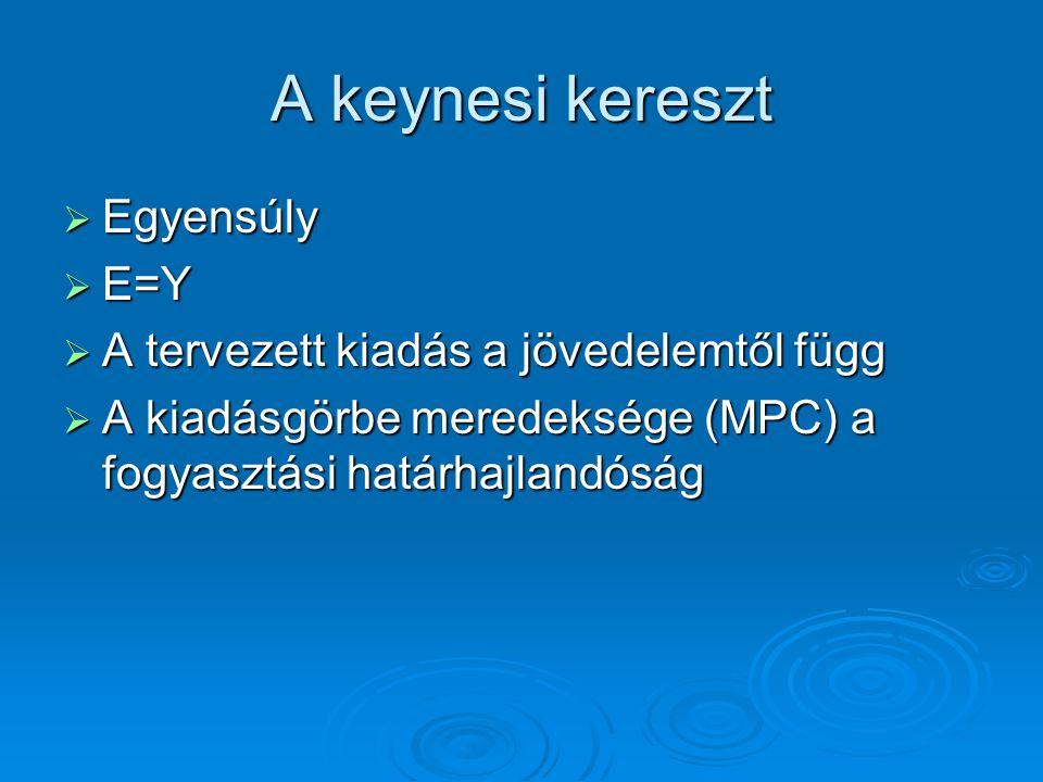 A keynesi kereszt Egyensúly E=Y A tervezett kiadás a jövedelemtől függ