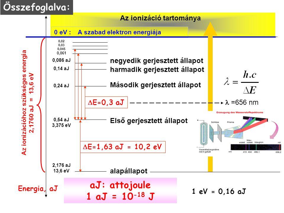 Az ionizáció tartománya Az ionizációhoz szükséges energia