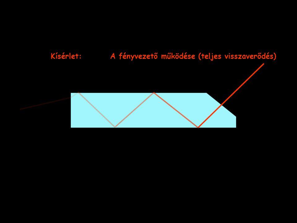 Kísérlet: A fényvezető működése (teljes visszaverődés)