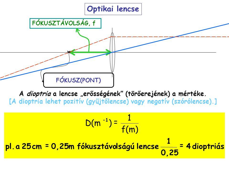 f(m) ) D(m Optikai lencse dioptriás 4 0,25 1 lencse lságú fókusztávo m