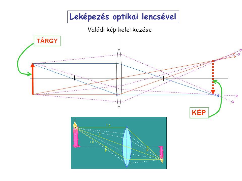 Leképezés optikai lencsével