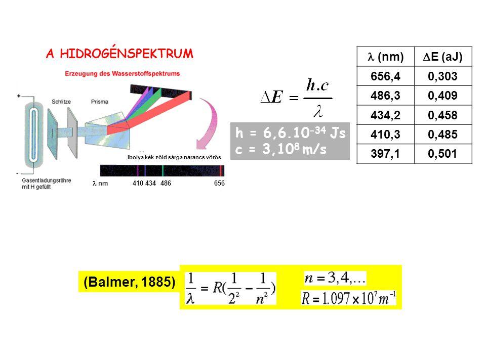 h = 6,6.10-34 Js c = 3,108 m/s (Balmer, 1885) A HIDROGÉNSPEKTRUM