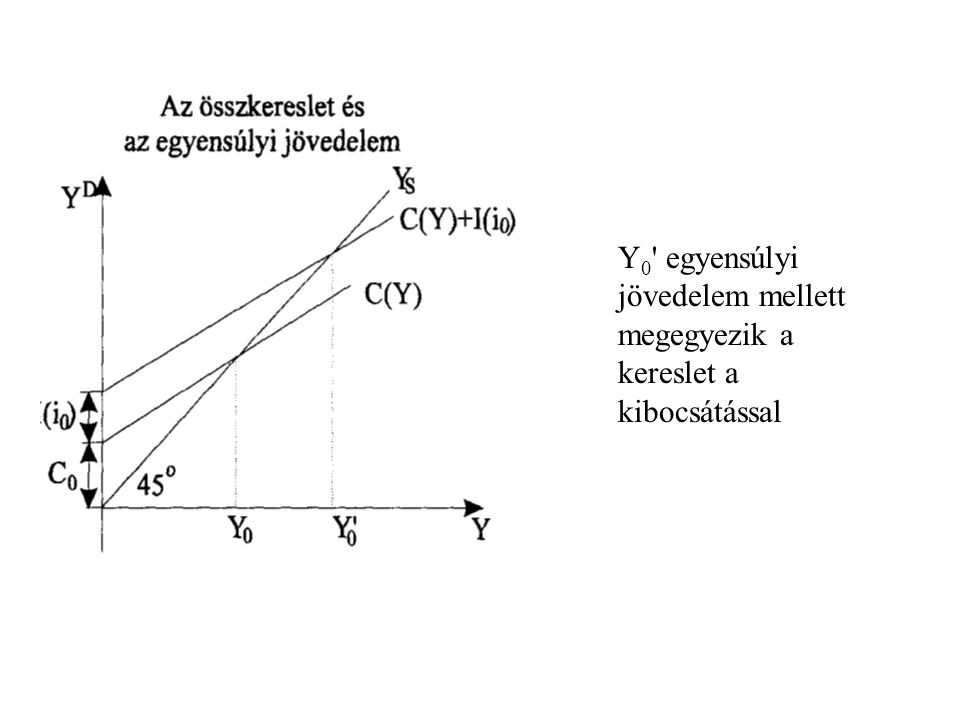 Y0 egyensúlyi jövedelem mellett megegyezik a kereslet a kibocsátással