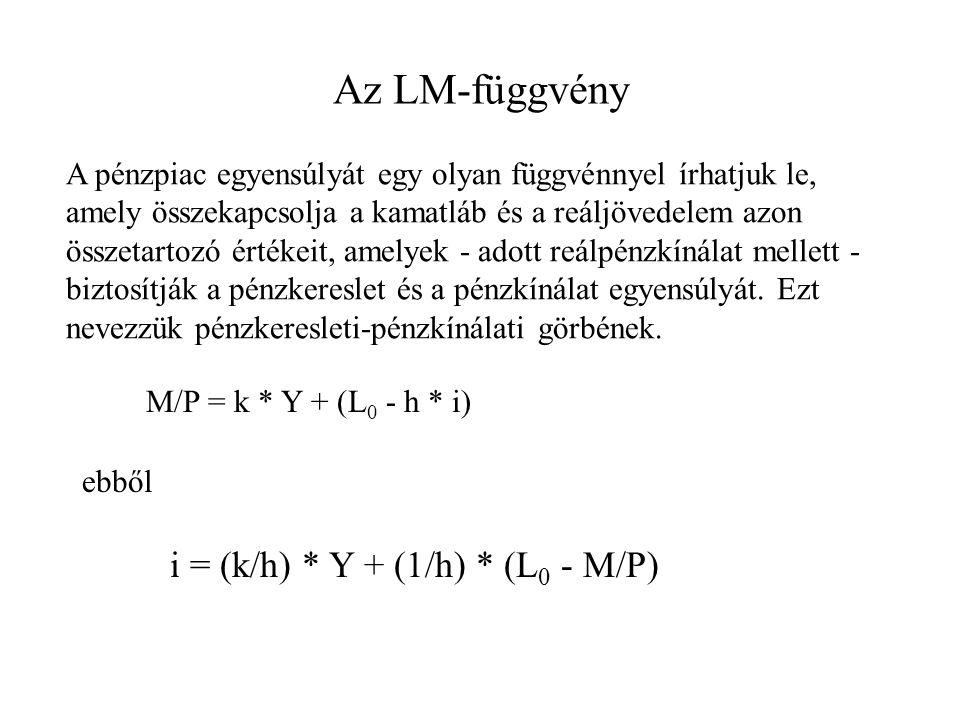 Az LM-függvény i = (k/h) * Y + (1/h) * (L0 - M/P)