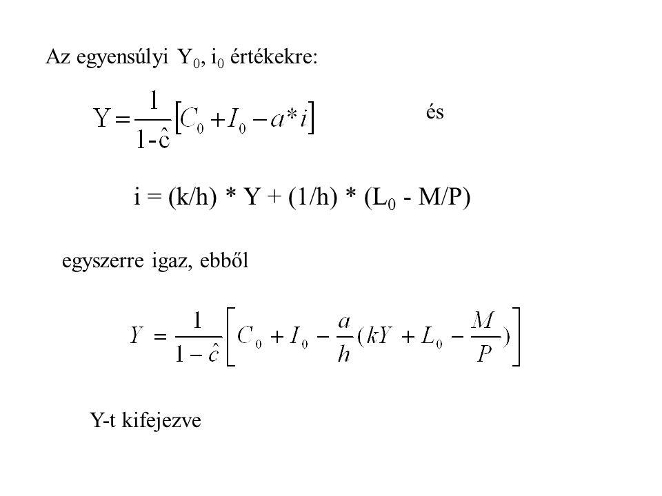 i = (k/h) * Y + (1/h) * (L0 - M/P)