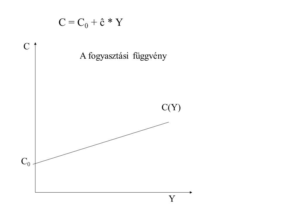 C = C0 + ĉ * Y C A fogyasztási függvény C(Y) C0 Y