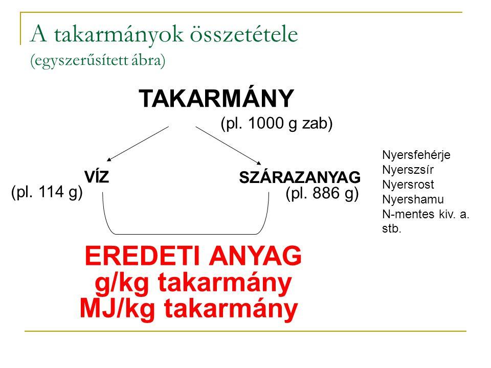 A takarmányok összetétele (egyszerűsített ábra)
