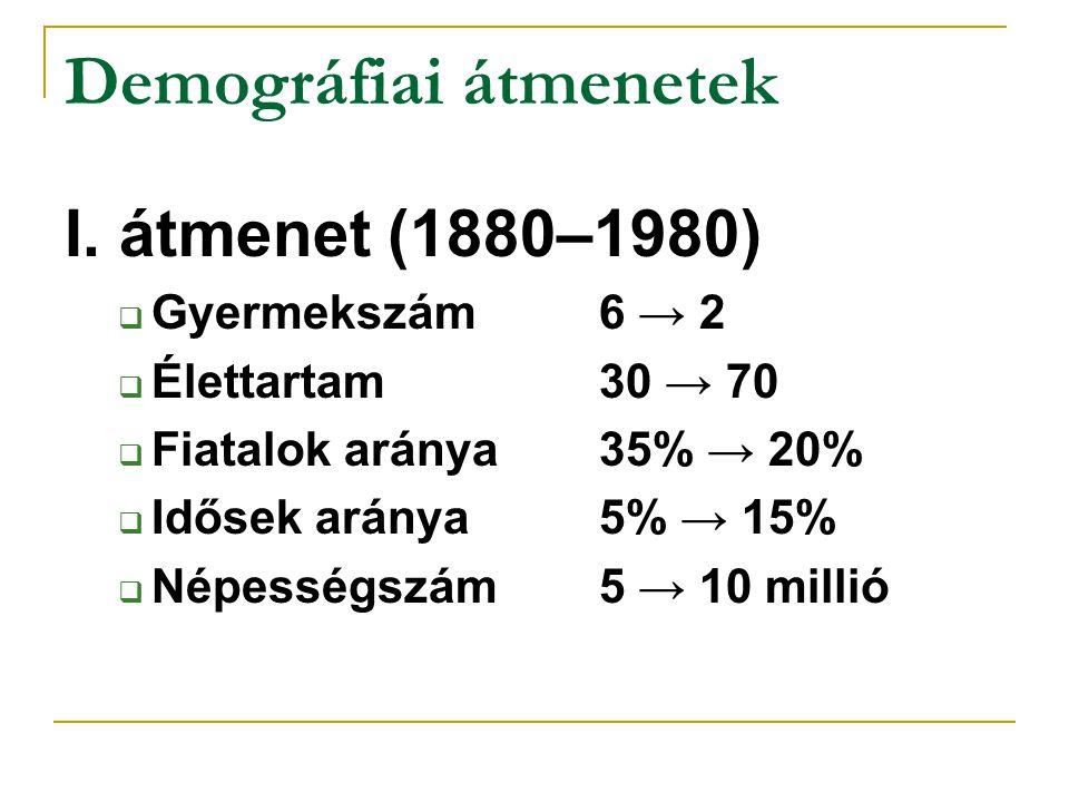 Demográfiai átmenetek