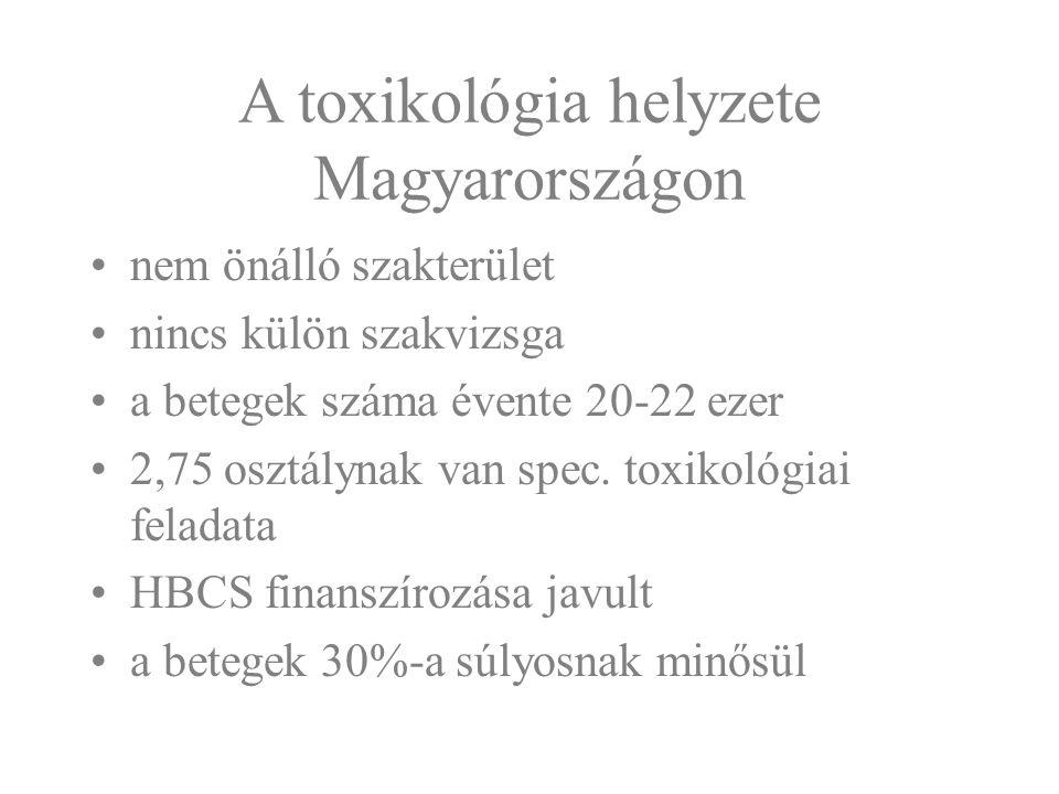 A toxikológia helyzete Magyarországon