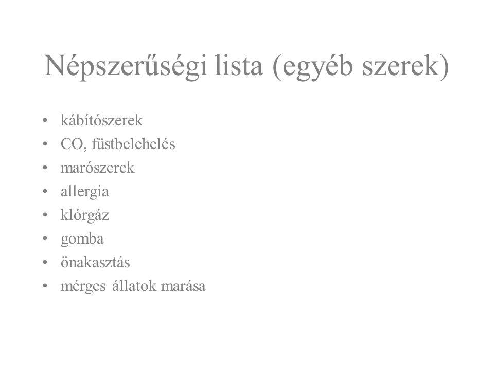 Népszerűségi lista (egyéb szerek)