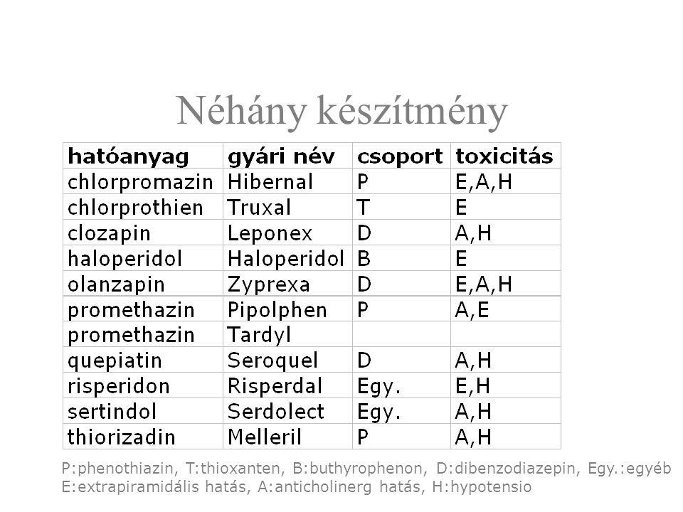 Néhány készítmény P:phenothiazin, T:thioxanten, B:buthyrophenon, D:dibenzodiazepin, Egy.:egyéb.