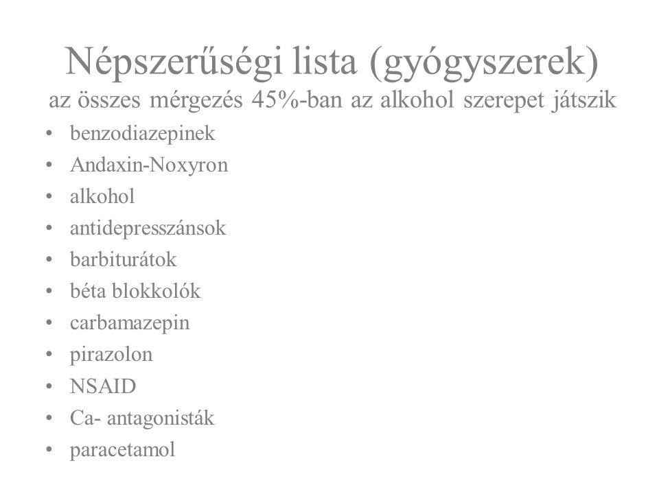 Népszerűségi lista (gyógyszerek) az összes mérgezés 45%-ban az alkohol szerepet játszik