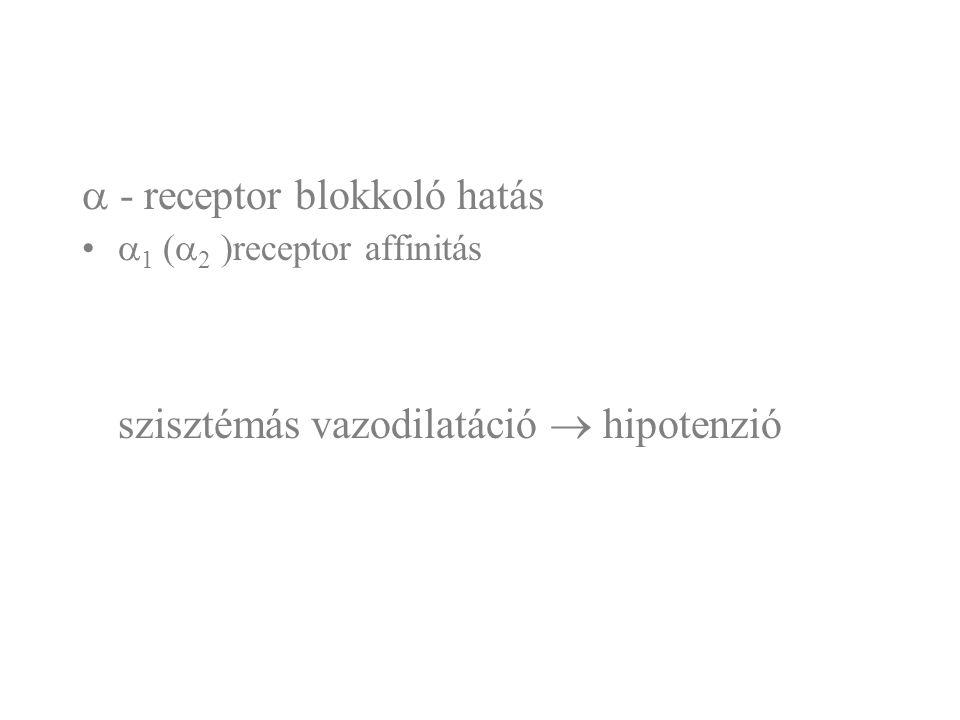  - receptor blokkoló hatás