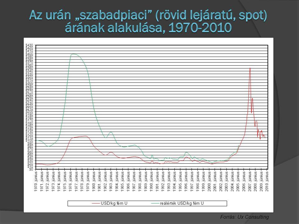 """Az urán """"szabadpiaci (rövid lejáratú, spot) árának alakulása, 1970-2010"""