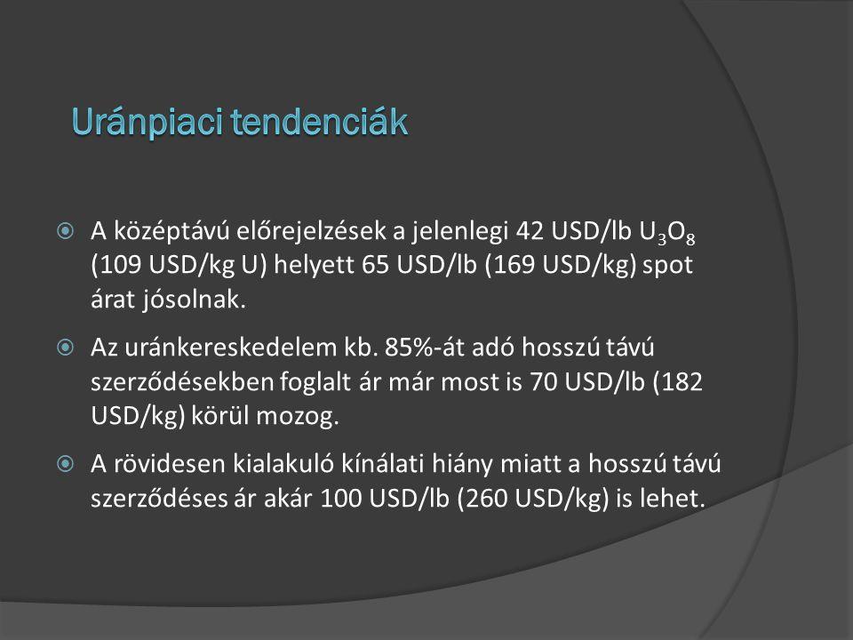 Uránpiaci tendenciák A középtávú előrejelzések a jelenlegi 42 USD/lb U3O8 (109 USD/kg U) helyett 65 USD/lb (169 USD/kg) spot árat jósolnak.