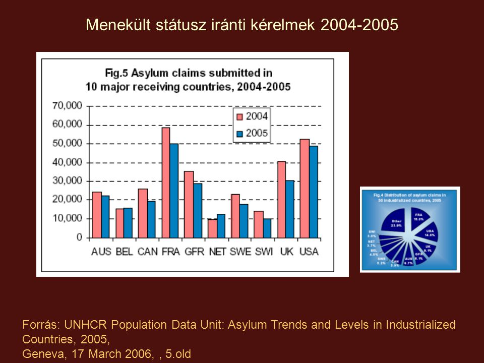 Menekült státusz iránti kérelmek 2004-2005