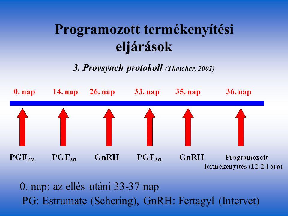 Programozott termékenyítési eljárások