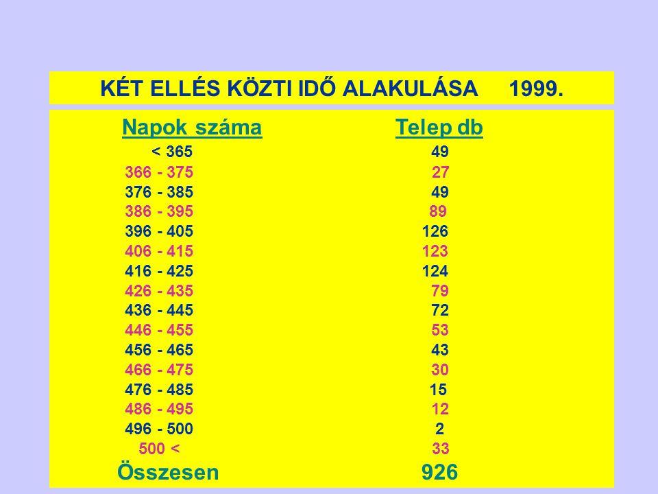 KÉT ELLÉS KÖZTI IDŐ ALAKULÁSA 1999.