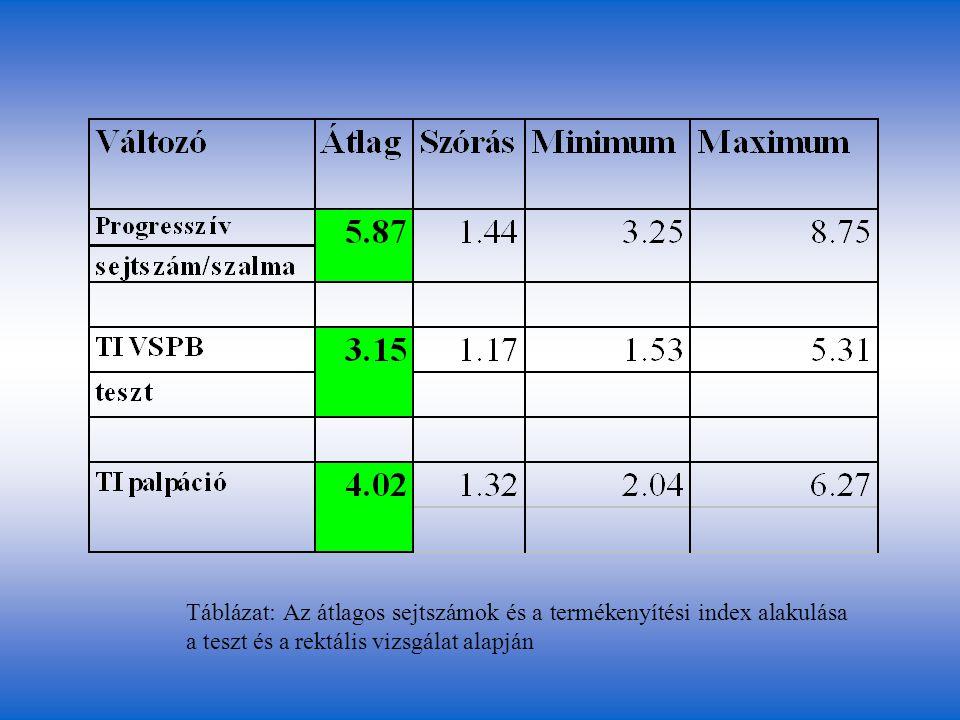 Táblázat: Az átlagos sejtszámok és a termékenyítési index alakulása a teszt és a rektális vizsgálat alapján