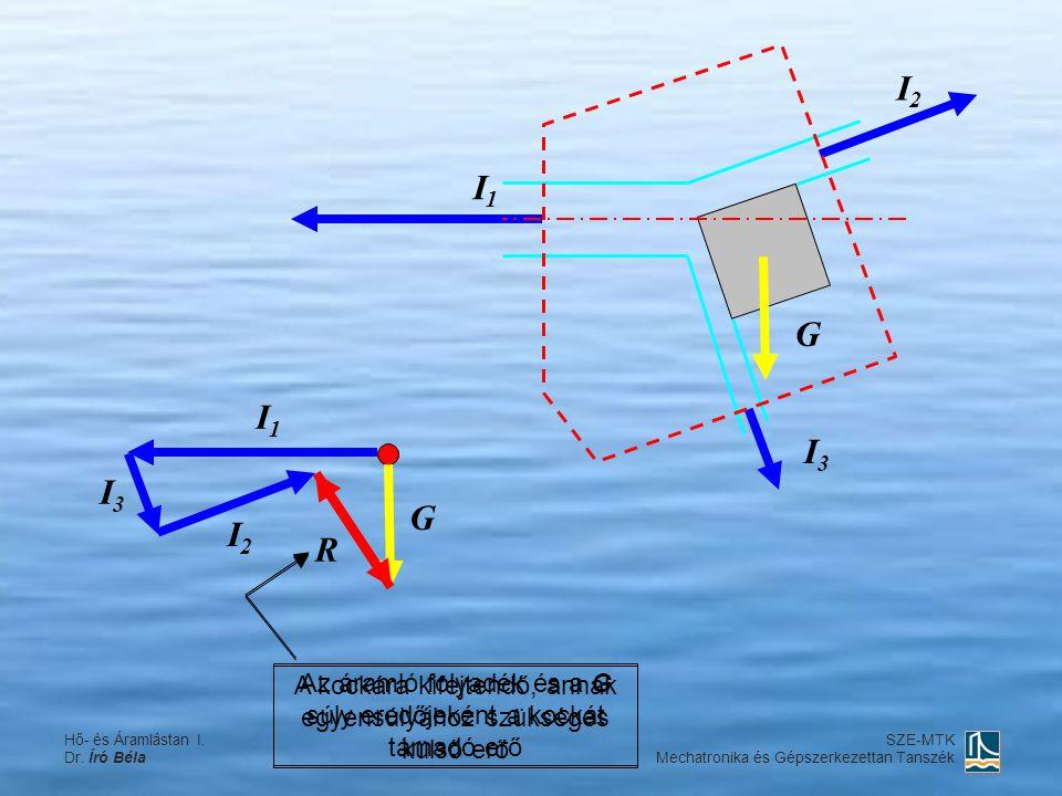 I2 I1. G. I1. I3. I3. G. I2. R. A kockára kifejtendő, annak egyensúlyához szükséges külső erő.