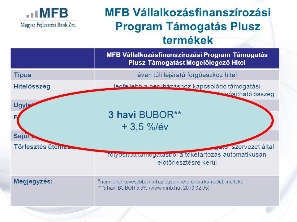 MFB Vállalkozásfinanszírozási Program Támogatás Plusz