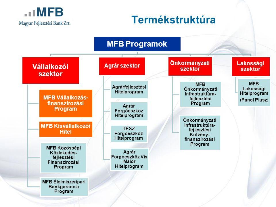 Termékstruktúra MFB Programok Vállalkozói szektor
