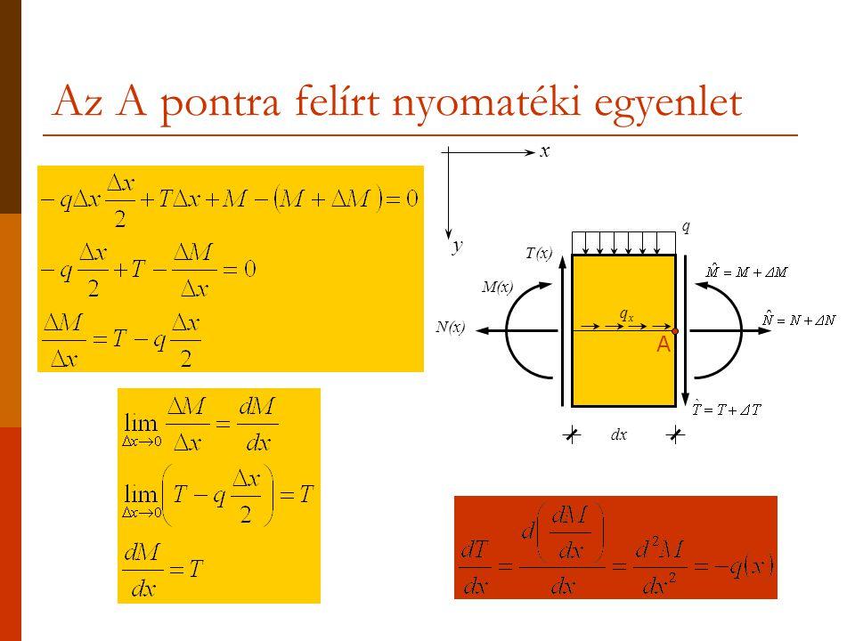 Az A pontra felírt nyomatéki egyenlet